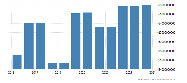 switzerland 09_insured export credit exposures berne union wb data