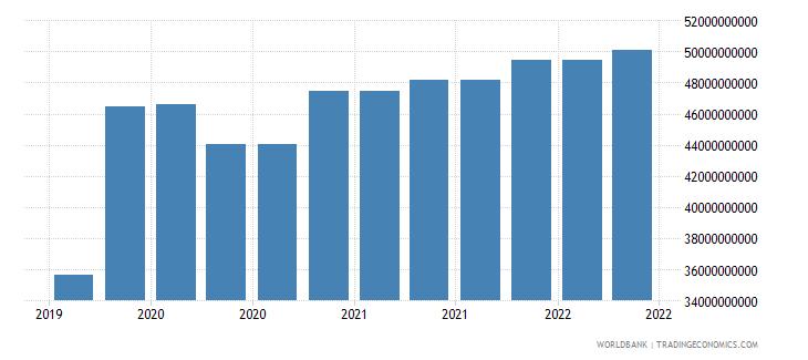 switzerland 10_insured export credit exposures short term bu wb data