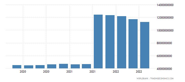 switzerland 11_sdr allocation wb data