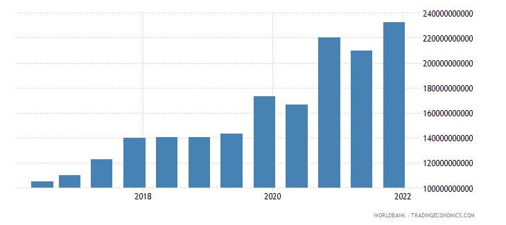 switzerland 14_debt securities held by nonresidents wb data