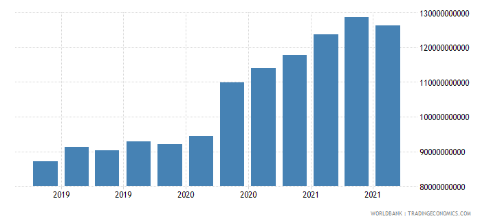 switzerland 16_international debt securities all maturities wb data