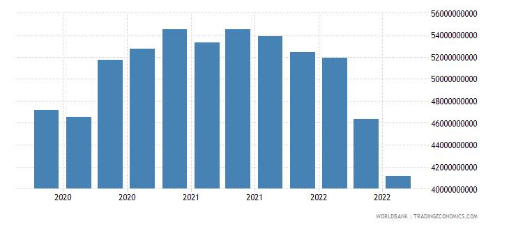 switzerland 17_international debt securities nonbanks wb data