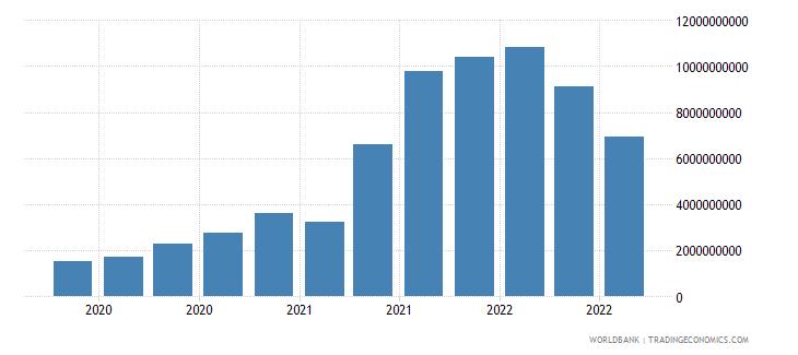 switzerland 19_intnl debt securities nonbanks short term wb data