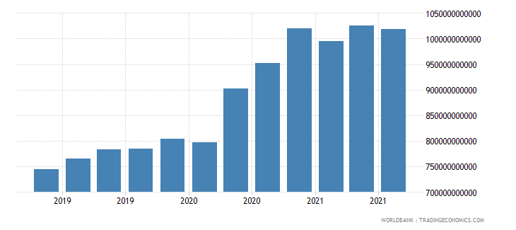 switzerland 24_international reserves excluding gold wb data