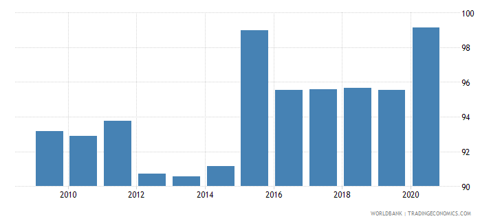 switzerland 5 bank asset concentration wb data