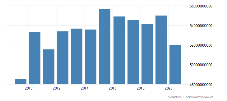 switzerland adjusted net national income constant 2000 us dollar wb data