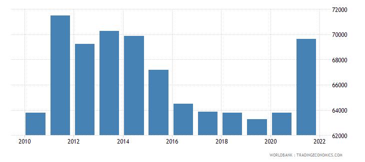 switzerland adjusted net national income per capita current us$ wb data