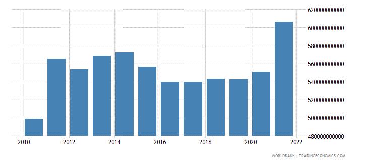 switzerland adjusted net national income us dollar wb data