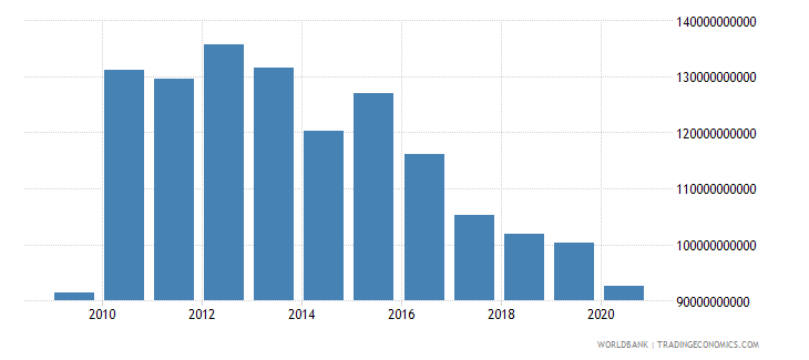 switzerland adjusted net savings excluding particulate emission damage us dollar wb data
