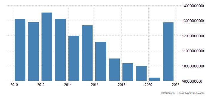 switzerland adjusted net savings including particulate emission damage us dollar wb data