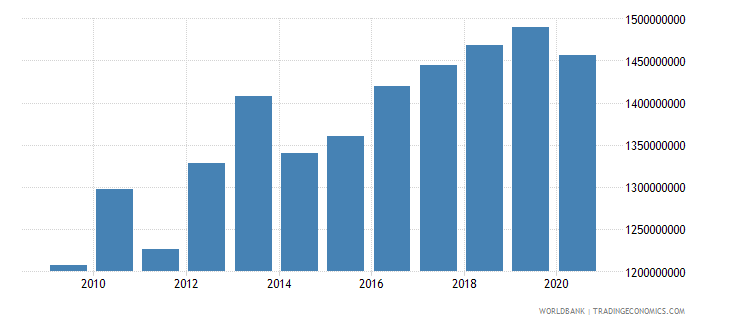 switzerland adjusted savings carbon dioxide damage us dollar wb data
