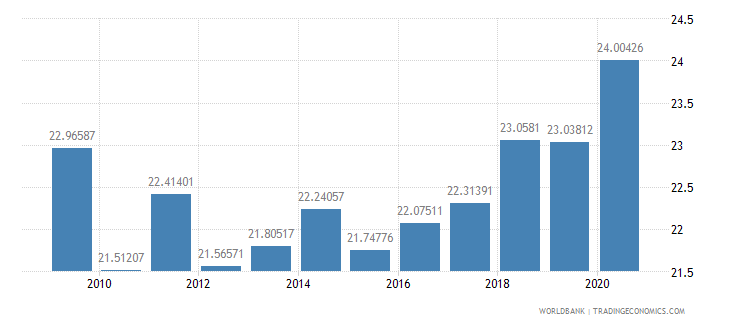 switzerland adjusted savings consumption of fixed capital percent of gni wb data