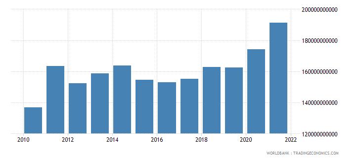 switzerland adjusted savings consumption of fixed capital us dollar wb data