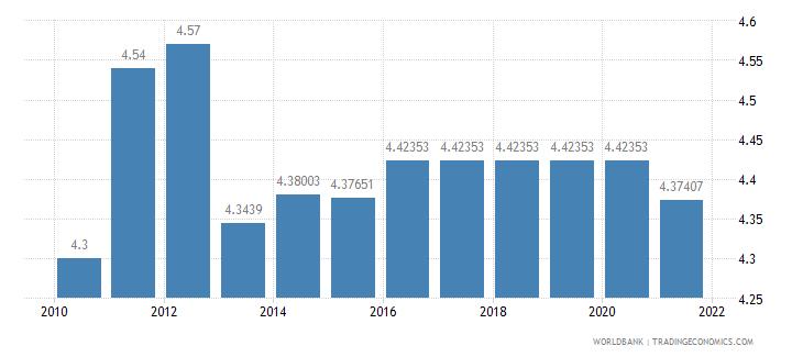 switzerland adjusted savings education expenditure percent of gni wb data