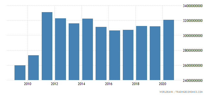 switzerland adjusted savings education expenditure us dollar wb data