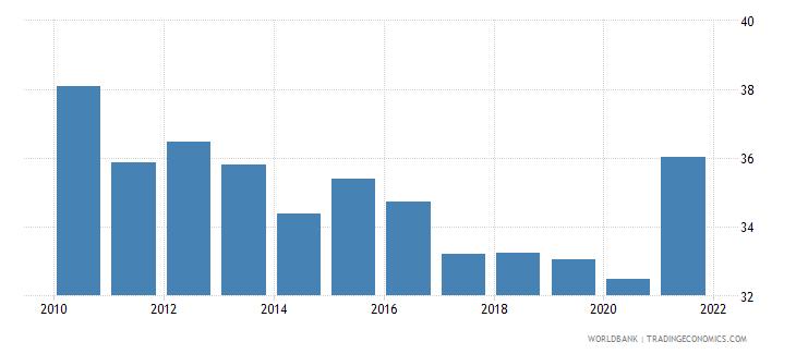 switzerland adjusted savings gross savings percent of gni wb data