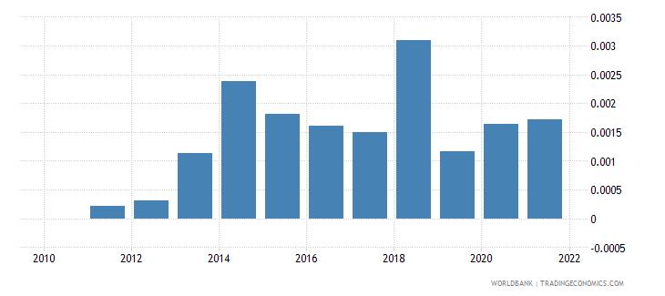 switzerland adjusted savings net forest depletion percent of gni wb data
