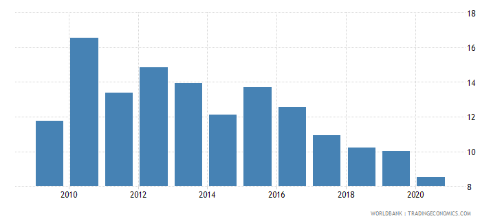 switzerland adjusted savings net national savings percent of gni wb data