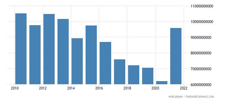 switzerland adjusted savings net national savings us dollar wb data