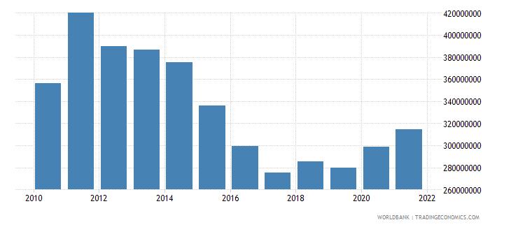 switzerland adjusted savings particulate emission damage us dollar wb data