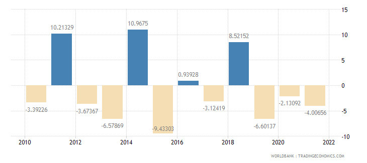 switzerland agriculture value added annual percent growth wb data