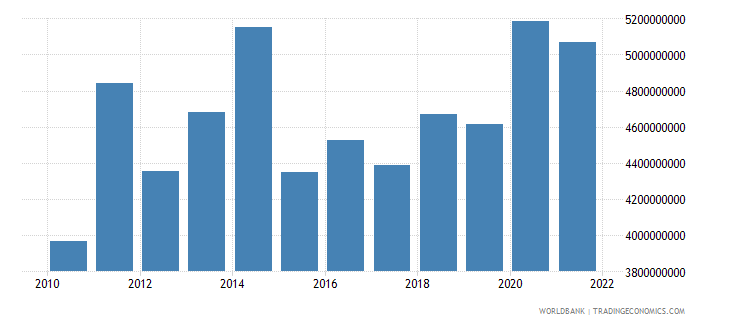 switzerland agriculture value added us dollar wb data
