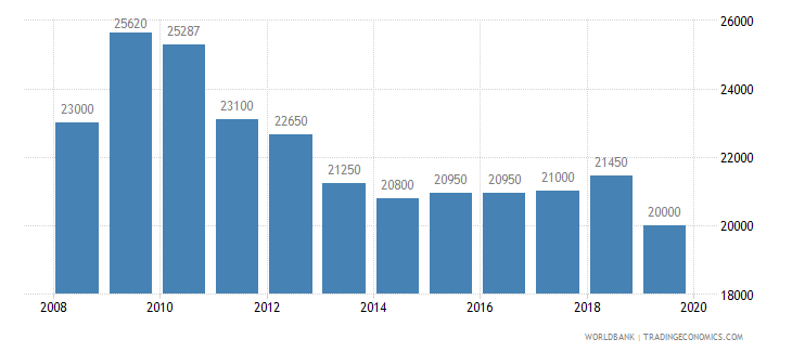 switzerland armed forces personnel total wb data