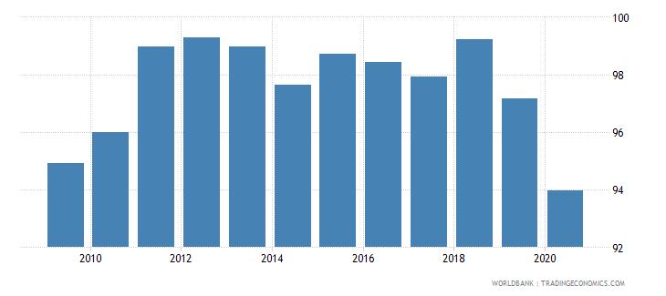 switzerland atms per 100000 adults gfd wb data