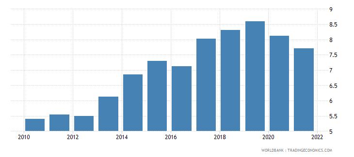 switzerland bank capital to assets ratio percent wb data