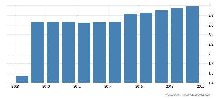 switzerland bank lending deposit spread wb data