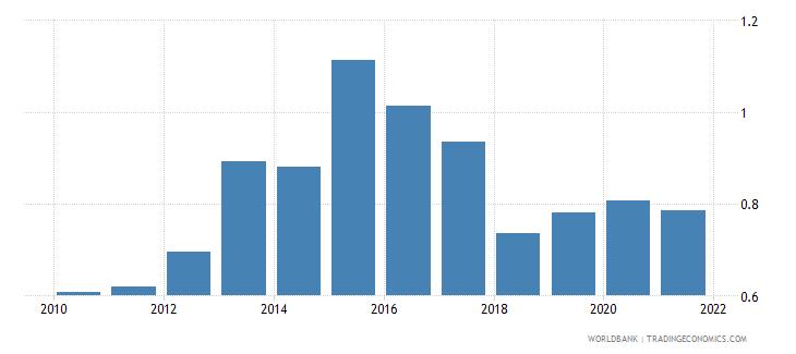 switzerland bank net interest margin percent wb data