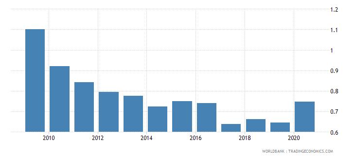 switzerland bank nonperforming loans to gross loans percent wb data