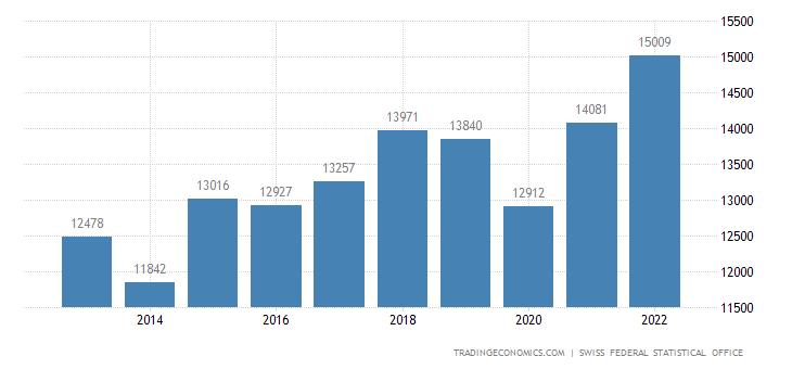 Switzerland Bankruptcies