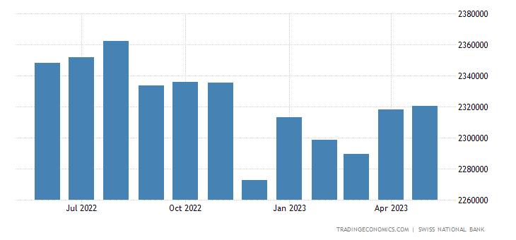 Switzerland Banks Balance Sheet