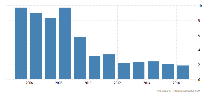 switzerland broad money to total reserves ratio wb data