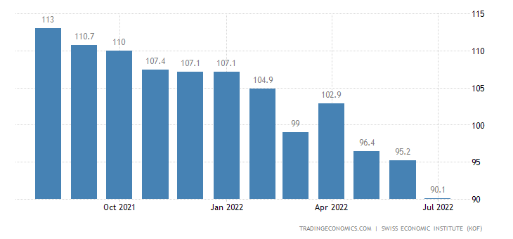 Switzerland Business Confidence