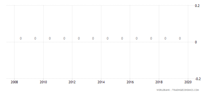 switzerland business extent of disclosure index 0 less disclosure to 10 more disclosure wb data
