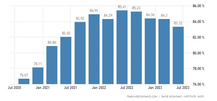 Switzerland Capacity Utilization