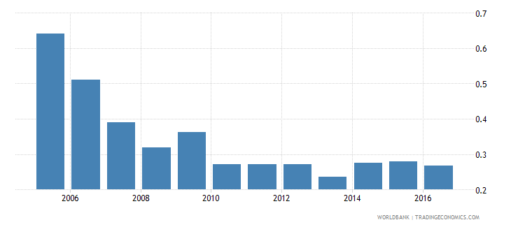 switzerland central bank assets to gdp percent wb data