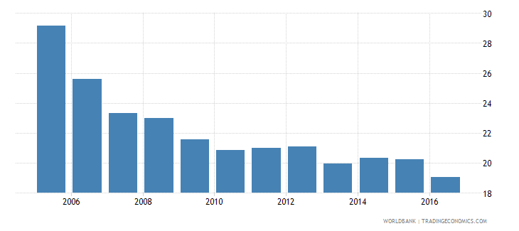 switzerland central government debt total percent of gdp wb data