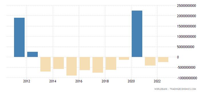 switzerland changes in inventories current lcu wb data