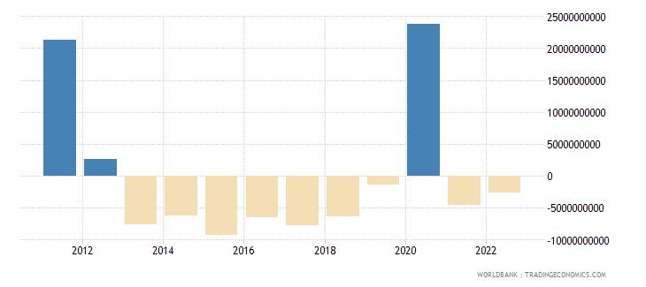 switzerland changes in inventories us dollar wb data