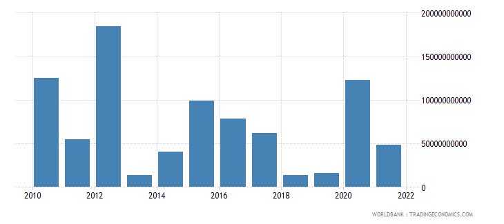 switzerland changes in net reserves bop us dollar wb data
