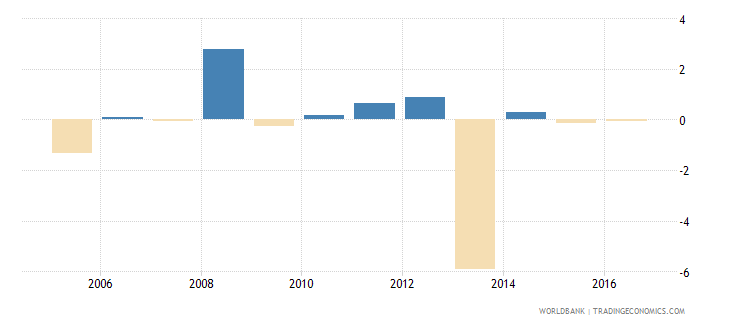 switzerland claims on central government annual growth as percent of broad money wb data