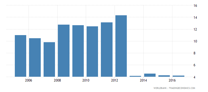 switzerland claims on central government etc percent gdp wb data