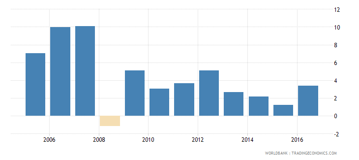 switzerland claims on private sector annual growth as percent of broad money wb data