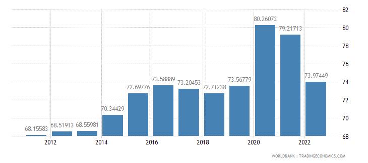 switzerland communications computer etc percent of service imports bop wb data