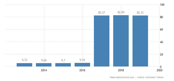 Switzerland Competitiveness Index