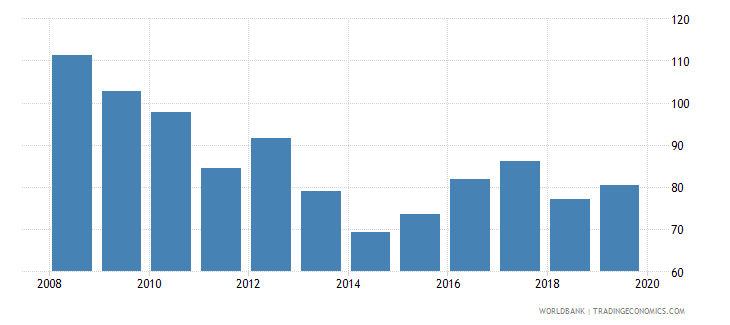 switzerland consolidated foreign claims of bis reporting banks to gdp percent wb data