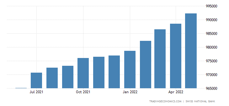 Switzerland Consumer Credit